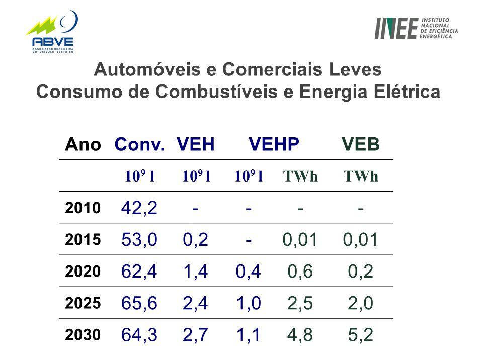 Automóveis e Comerciais Leves Consumo de Combustíveis e Energia Elétrica AnoConv.VEHVEHPVEB 10 9 l TWh 2010 42,2- --- 2015 53,00,2 -0,01 2020 62,41,4 0,40,60,2 2025 65,62,4 1,02,52,0 2030 64,32,7 1,14,85,2