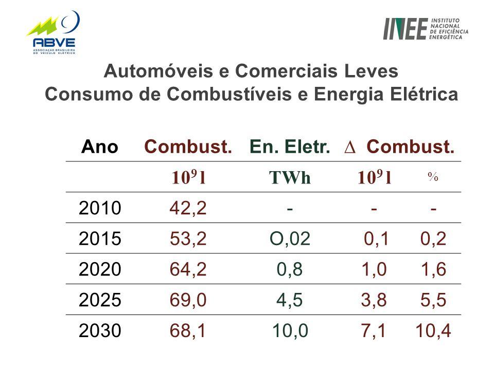 Automóveis e Comerciais Leves Consumo de Combustíveis e Energia Elétrica AnoCombust.En.