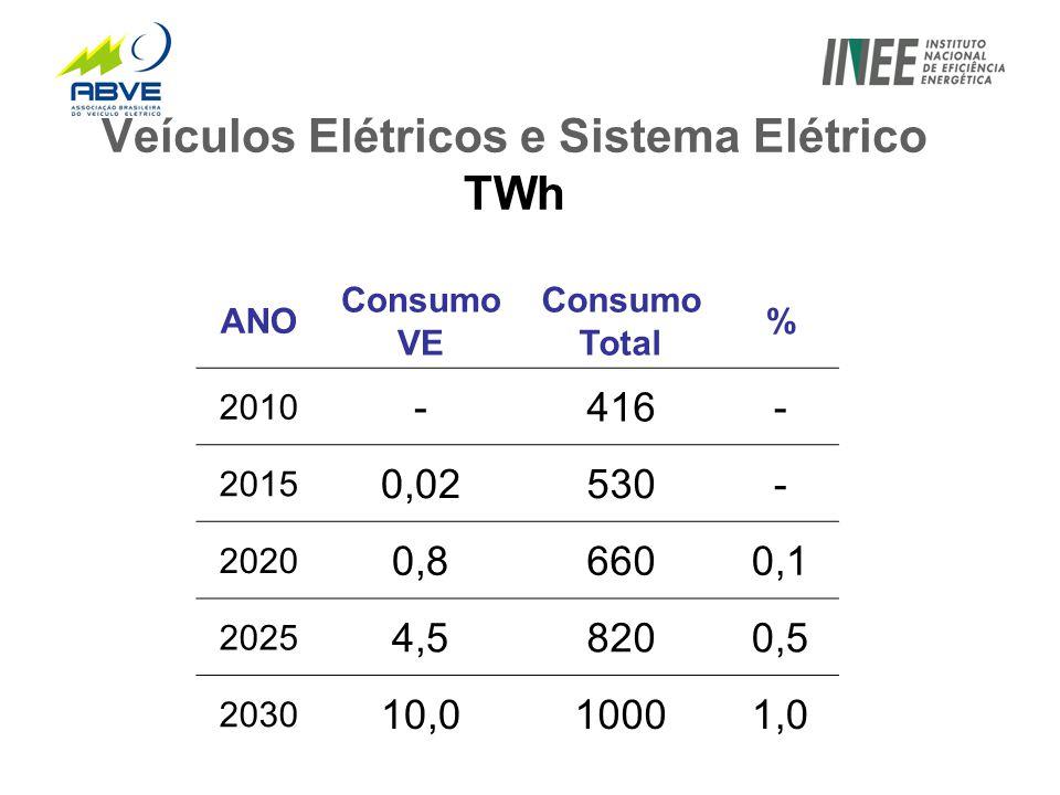 Veículos Elétricos e Sistema Elétrico TWh ANO Consumo VE Consumo Total % 2010 -416- 2015 0,02530- 2020 0,86600,1 2025 4,58200,5 2030 10,010001,0