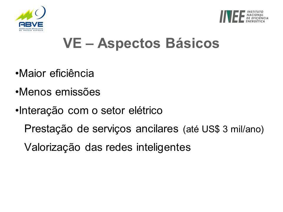 VE – Aspectos Básicos •Maior eficiência •Menos emissões •Interação com o setor elétrico Prestação de serviços ancilares (até US$ 3 mil/ano) Valorização das redes inteligentes