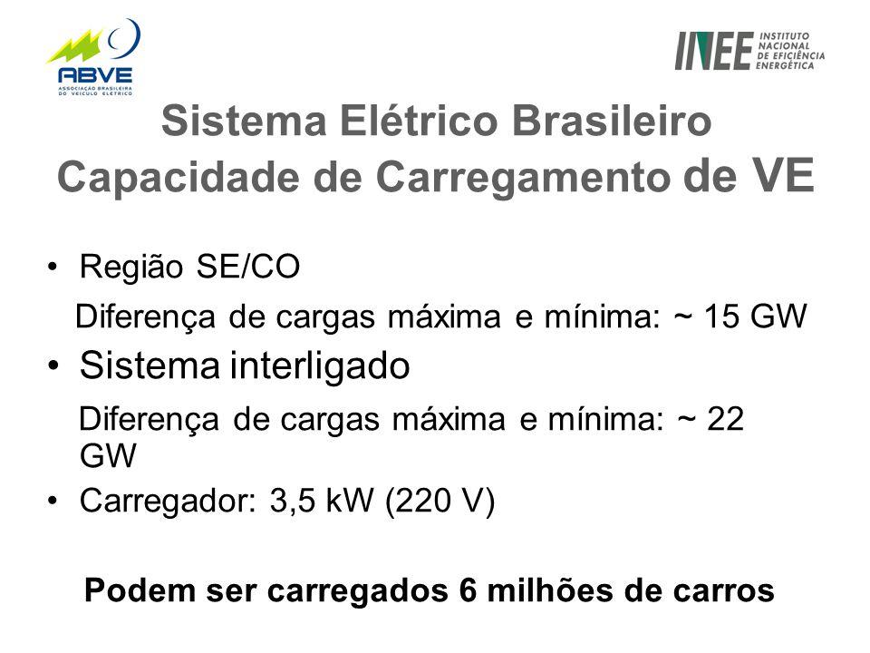 Sistema Elétrico Brasileiro Capacidade de Carregamento de VE •Região SE/CO Diferença de cargas máxima e mínima: ~ 15 GW •Sistema interligado Diferença de cargas máxima e mínima: ~ 22 GW •Carregador: 3,5 kW (220 V) Podem ser carregados 6 milhões de carros