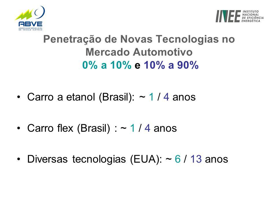 Penetração de Novas Tecnologias no Mercado Automotivo 0% a 10% e 10% a 90% •Carro a etanol (Brasil): ~ 1 / 4 anos •Carro flex (Brasil) : ~ 1 / 4 anos •Diversas tecnologias (EUA): ~ 6 / 13 anos