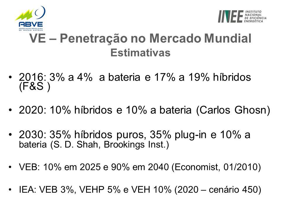 VE – Penetração no Mercado Mundial Estimativas •2016: 3% a 4% a bateria e 17% a 19% híbridos (F&S ) •2020: 10% híbridos e 10% a bateria (Carlos Ghosn) •2030: 35% híbridos puros, 35% plug-in e 10% a bateria (S.
