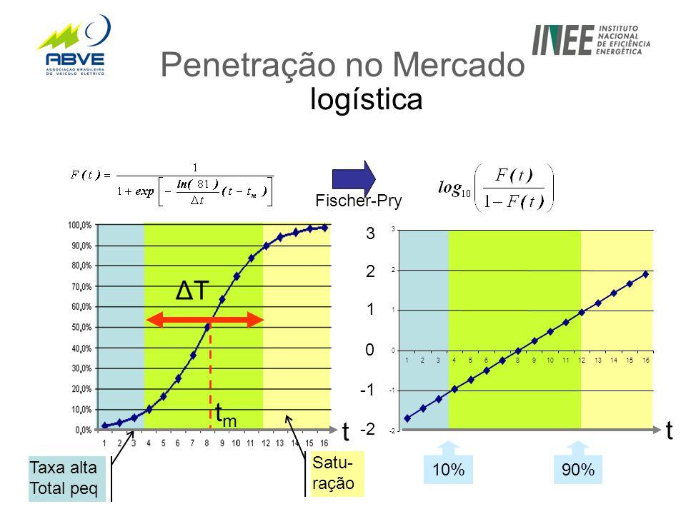 Penetração no Mercado logística 10% -2 0 1 2 3 ΔTΔT tmtm Fischer-Pry Taxa alta Total peq t t Satu- ração 90% -2 0 1 2 3 12345678910111213141516