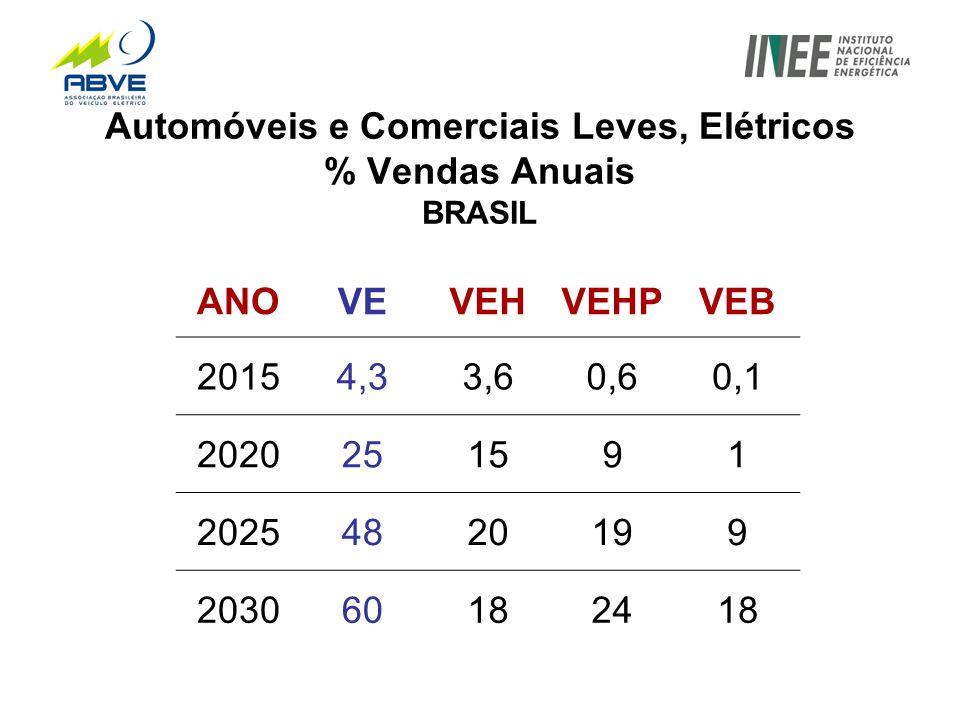 Automóveis e Comerciais Leves, Elétricos % Vendas Anuais BRASIL ANOVEVEHVEHPVEB 20154,33,60,60,1 2020251591 20254820199 203060182418