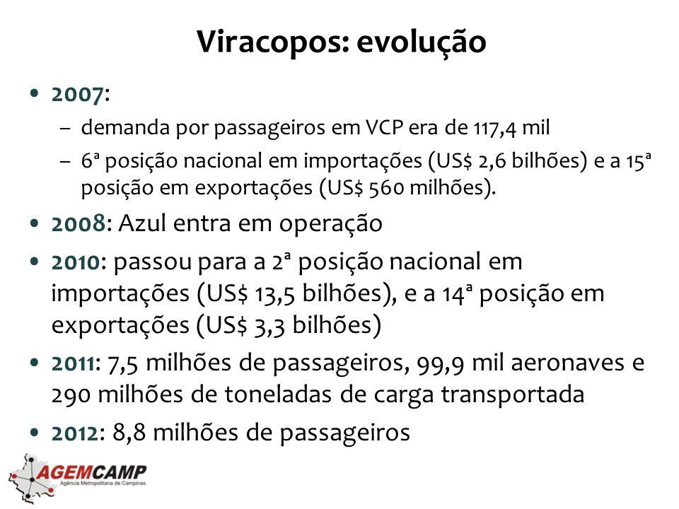 Viracopos: evolução •2007: –demanda por passageiros em VCP era de 117,4 mil –6ª posição nacional em importações (US$ 2,6 bilhões) e a 15ª posição em exportações (US$ 560 milhões).