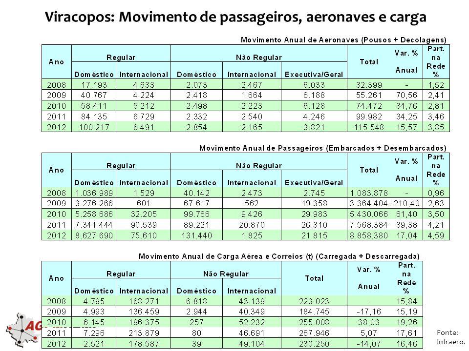 Viracopos: Movimento de passageiros, aeronaves e carga Fonte: Infraero.
