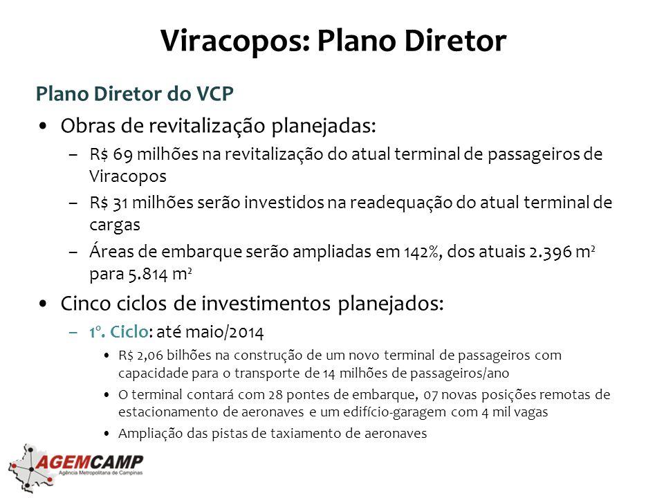 Viracopos: Plano Diretor Plano Diretor do VCP •Obras de revitalização planejadas: –R$ 69 milhões na revitalização do atual terminal de passageiros de Viracopos –R$ 31 milhões serão investidos na readequação do atual terminal de cargas –Áreas de embarque serão ampliadas em 142%, dos atuais 2.396 m² para 5.814 m² •Cinco ciclos de investimentos planejados: –1º.