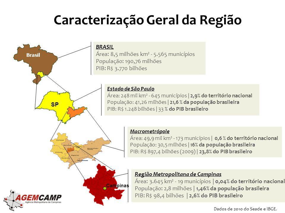 Caracterização Geral da Região Brasil BRASIL Área: 8,5 milhões km² - 5.565 municípios População: 190,76 milhões PIB: R$ 3.770 bilhões Estado de São Paulo Área: 248 mil km² - 645 municípios | 2,9% do território nacional População: 41,26 milhões | 21,6 % da população brasileira PIB: R$ 1.248 bilhões | 33 % do PIB brasileiro Região Metropolitana de Campinas Área: 3.645 km² - 19 municípios | 0,04% do território nacional População: 2,8 milhões | 1,46% da população brasileira PIB: R$ 98,4 bilhões | 2,6% do PIB brasileiro SP Macrometrópole Área: 49,9 mil km² - 173 municípios | 0,6 % do território nacional População: 30,5 milhões | 16% da população brasileira PIB: R$ 897,4 bilhões (2009) | 23,8% do PIB brasileiro Campinas Dados de 2010 do Seade e IBGE.