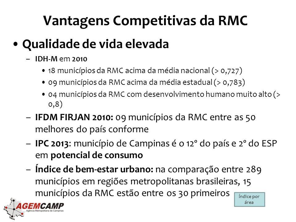 Vantagens Competitivas da RMC •Base econômica diversificada e integrada –Presença de diversos ramos industriais (setores de ponta e tradicionais) –Importantes complexos agroindustriais, agricultura diversificada e fortemente integrada à indústria –Forte integração e complementaridade entre as atividades industriais e terciárias - serviços financeiros, transporte, armazenagem, comercialização –Em agosto de 2013, a RMC respondeu por 2,1% das exportações brasileiras (8,2% do ESP) e 6,5% das importações do país (18% do ESP).