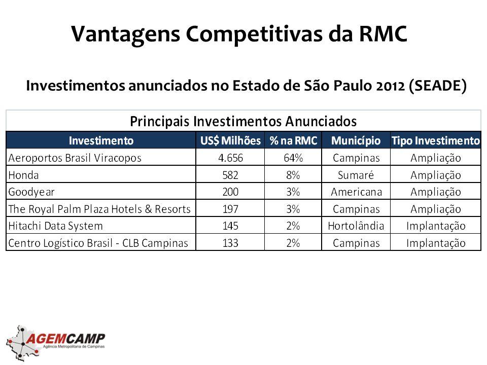 Vantagens Competitivas RMC •Um dos principais polos tecnológicos do Brasil –Presença de importantes instituições de ensino e pesquisa do país –Hub de tecnologia: parques tecnológicos e atração e criação de empresas de base tecnológica –Ambiente de atração de investimentos/negócios com perfil de tecnologia de ponta