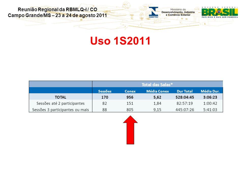 Reunião Regional da RBMLQ-I / CO Campo Grande/MS – 23 a 24 de agosto 2011 Uso 1S2011 Total das Salas* SessõesConexMédia ConexDur TotalMédia Dur.