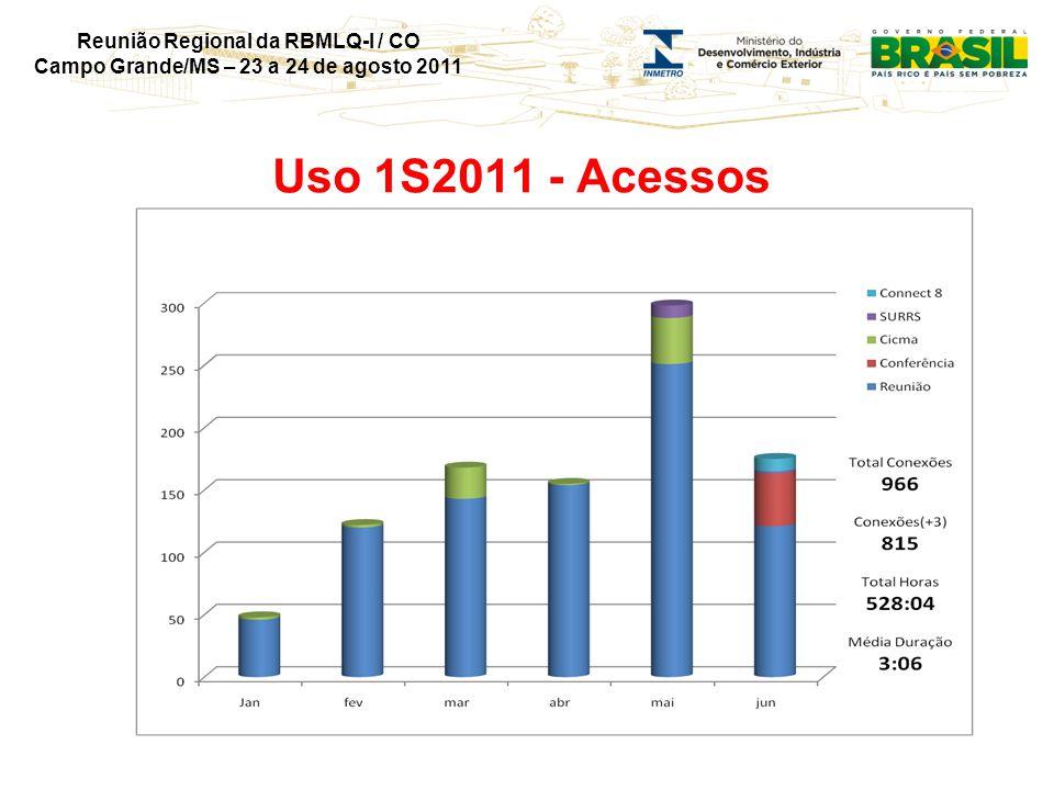 Reunião Regional da RBMLQ-I / CO Campo Grande/MS – 23 a 24 de agosto 2011 Uso 1S2011 - Acessos
