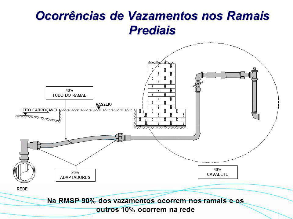 Vazamentos não-visíveis, baixa vazão, não aflorantes, não-detectáveis por métodos acústicos de pesquisa Vazamentos não-visíveis, não aflorantes, detec