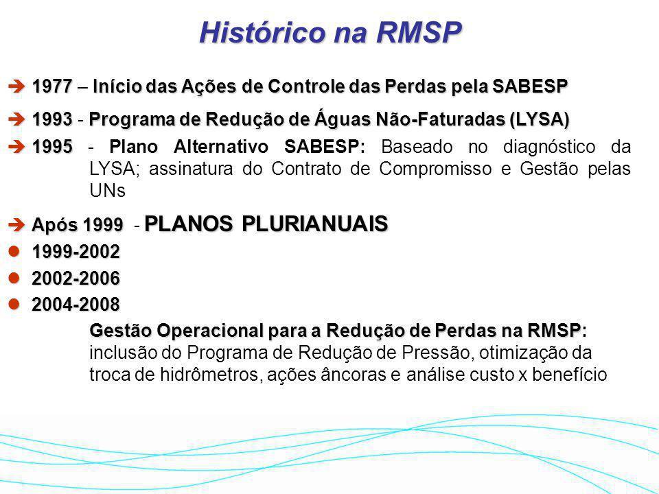 PROGRAMA DE REDUÇÃO DE PERDAS DA M
