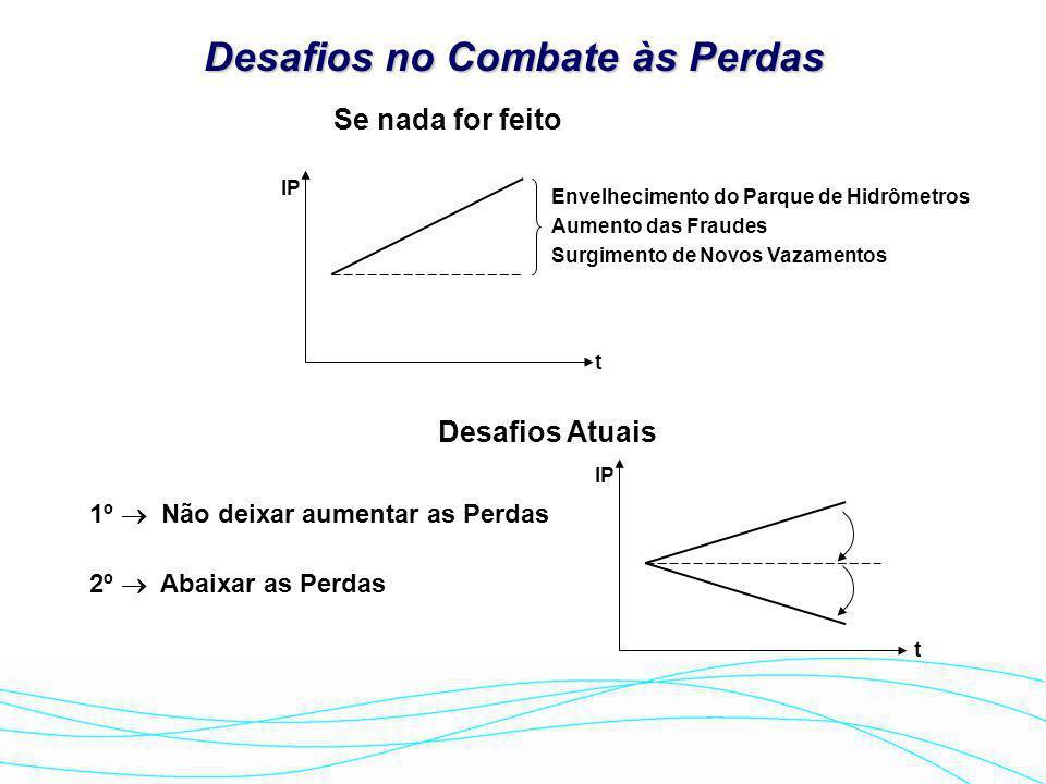  1995  1995 - Plano Alternativo SABESP: Baseado no diagnóstico da LYSA; assinatura do Contrato de Compromisso e Gestão pelas UNs  Após 1999 PLANOS