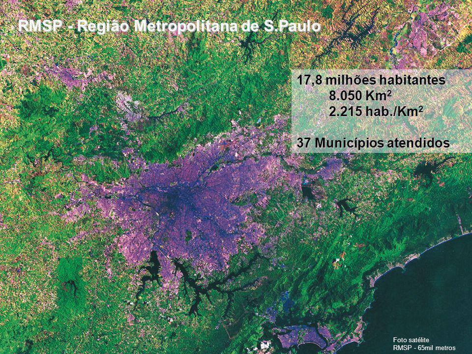 Foto satélite RMSP - 65mil metros 17,8 milhões habitantes 8.050 Km 2 8.050 Km 2 2.215 hab./Km 2 2.215 hab./Km 2 37 Municípios atendidos RMSP - Região Metropolitana de S.Paulo RMSP - Região Metropolitana de S.Paulo