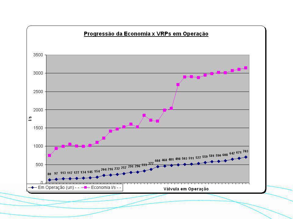  Foco: Redução da pressão na rede de distribuição  Ação: Instaladas 703 válvulas redutoras de pressão (VRPs), desde 1996, cobrindo 30,4% da rede, co