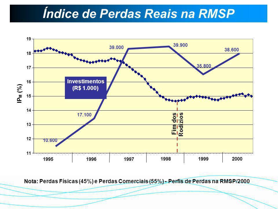Evolução do IPm x Investimentos Realizados 40 45 50 55 60 65 70 75 Investimento em Milhões (R$) INVESTIMENTOS