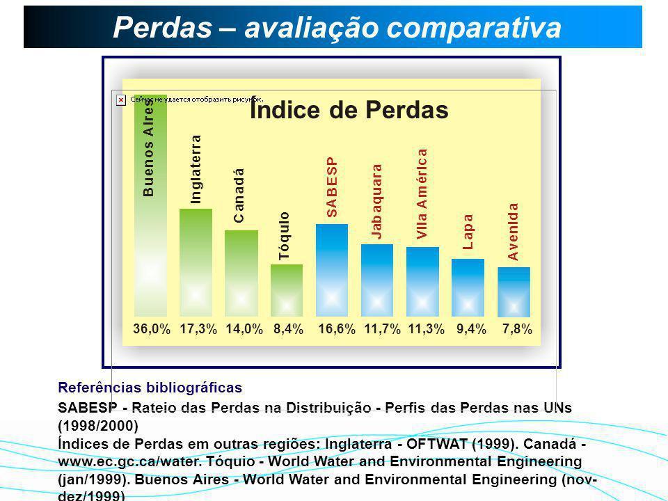 11 12 13 14 15 16 17 18 19 FMAMASONDFMAMASONDFMAMASONDFMAMASONDFMAMASOASOND IP M (%) 10.600 19991998 19971996 2000 Fim dos Rodízios Nota: Nota: Perdas