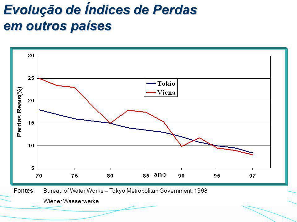 ÍNDICES DE PERDAS •Média no Brasil: 40,6% •CEDAE (RJ): 57,1% •CORSAN (RS): 51,0% •EMBASA (BA): 37,2% •COPASA (MG): 26,3% •SANEPAR (PR): 25,3% Fonte: S