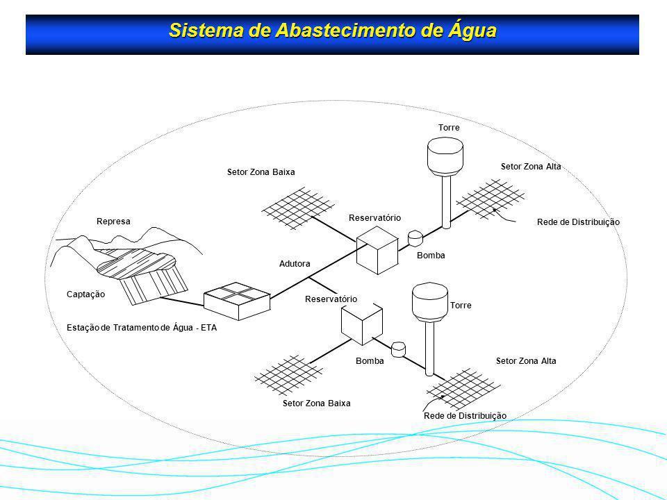 Sistema de Abastecimento de Água