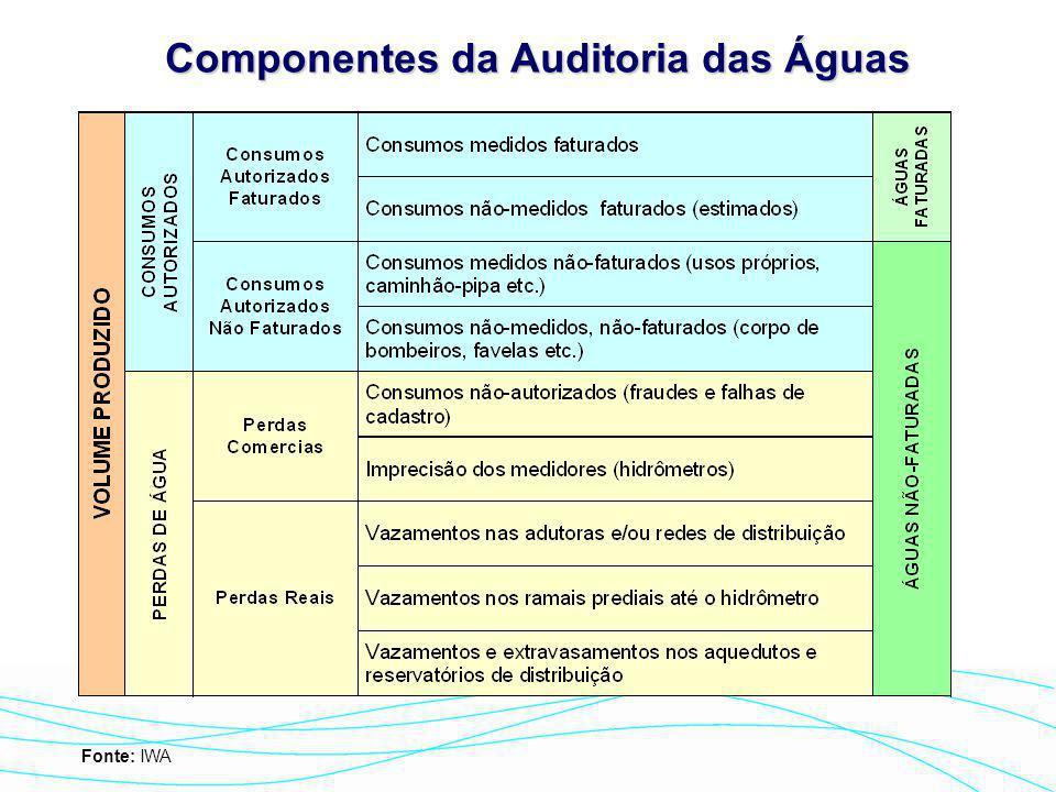 Componentes da Auditoria das Águas Fonte: IWA
