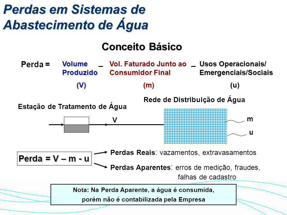 Indicadores de Perdas - 2003 Índice Geral de Perdas 34,1 % Perdas Reais 16,6% Perdas Aparentes 17,5% Vazamentos Perdas Comerciais (erros nos hidrômetros, fraudes etc.)