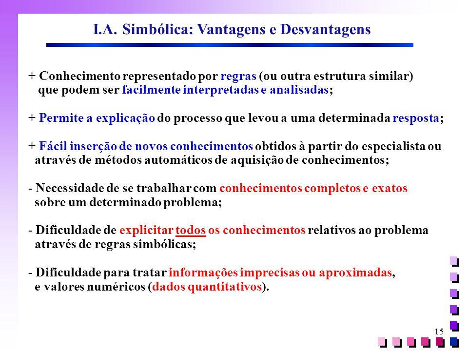 15 I.A. Simbólica: Vantagens e Desvantagens + Conhecimento representado por regras (ou outra estrutura similar) que podem ser facilmente interpretadas