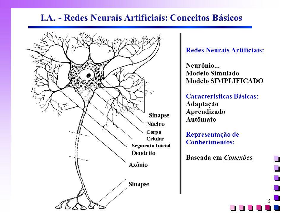16 I.A. - Redes Neurais Artificiais: Conceitos Básicos Redes Neurais Artificiais: Neurônio... Modelo Simulado Modelo SIMPLIFICADO Características Bási