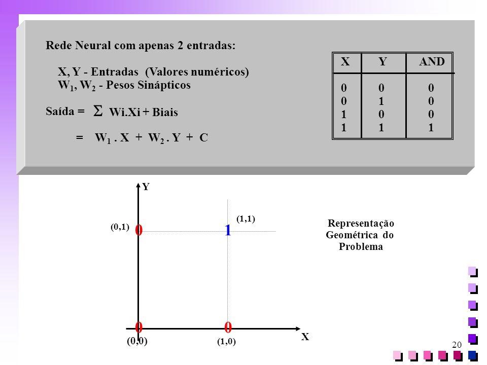 20 Rede Neural com apenas 2 entradas: X, Y - Entradas (Valores numéricos) W 1, W 2 - Pesos Sinápticos Saída = = W 1. X + W 2. Y + C  Wi.Xi + Biais XY