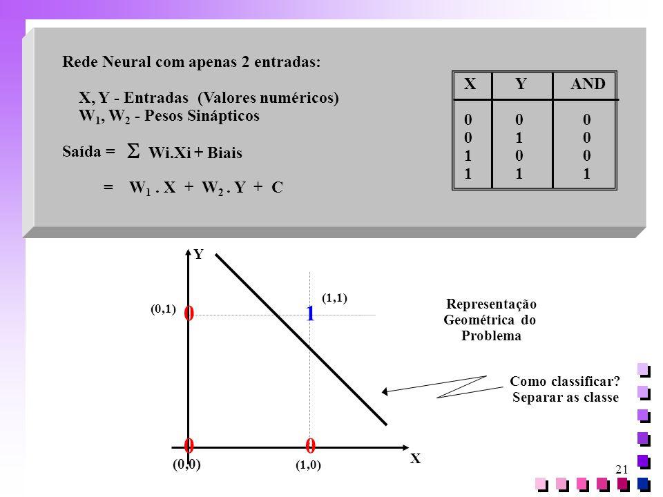 21 Rede Neural com apenas 2 entradas: X, Y - Entradas (Valores numéricos) W 1, W 2 - Pesos Sinápticos Saída = = W 1. X + W 2. Y + C  Wi.Xi + Biais XY