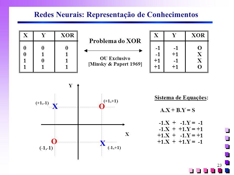 23 Redes Neurais: Representação de Conhecimentos XYXOR 00 0 01 1 10 1 11 1 XYXOR -1 -1 O -1+1 X +1 -1 X +1+1 O Problema do XOR OU Exclusivo [Minsky &