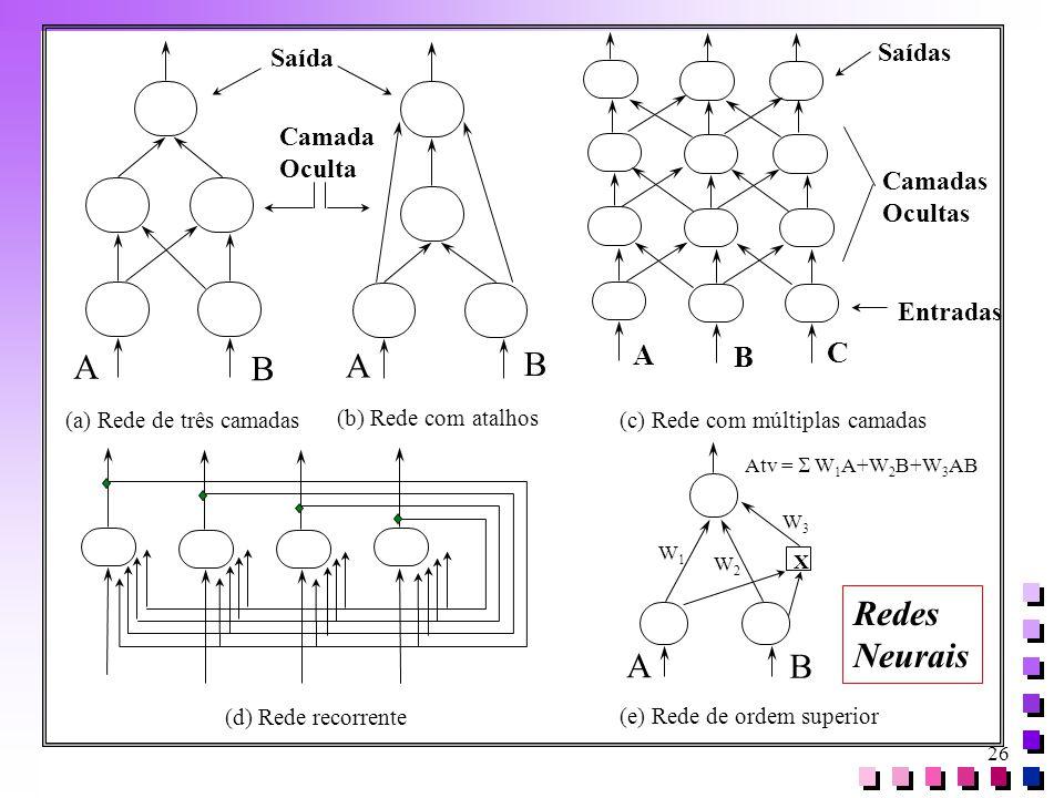 26 (a) Rede de três camadas (b) Rede com atalhos (c) Rede com múltiplas camadas A B A B Saída Camada Oculta A C Camadas Ocultas Saídas Entradas B (d)