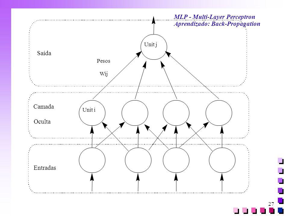 27 Entradas Camada Oculta Saída Pesos Wij Unit i Unit j MLP - Multi-Layer Perceptron Aprendizado: Back-Propagation
