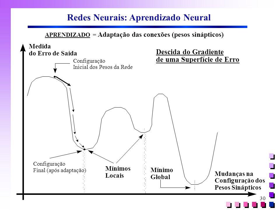 30 Redes Neurais: Aprendizado Neural APRENDIZADO = Adaptação das conexões (pesos sinápticos) Medida do Erro de Saída Mudanças na Configuração dos Peso