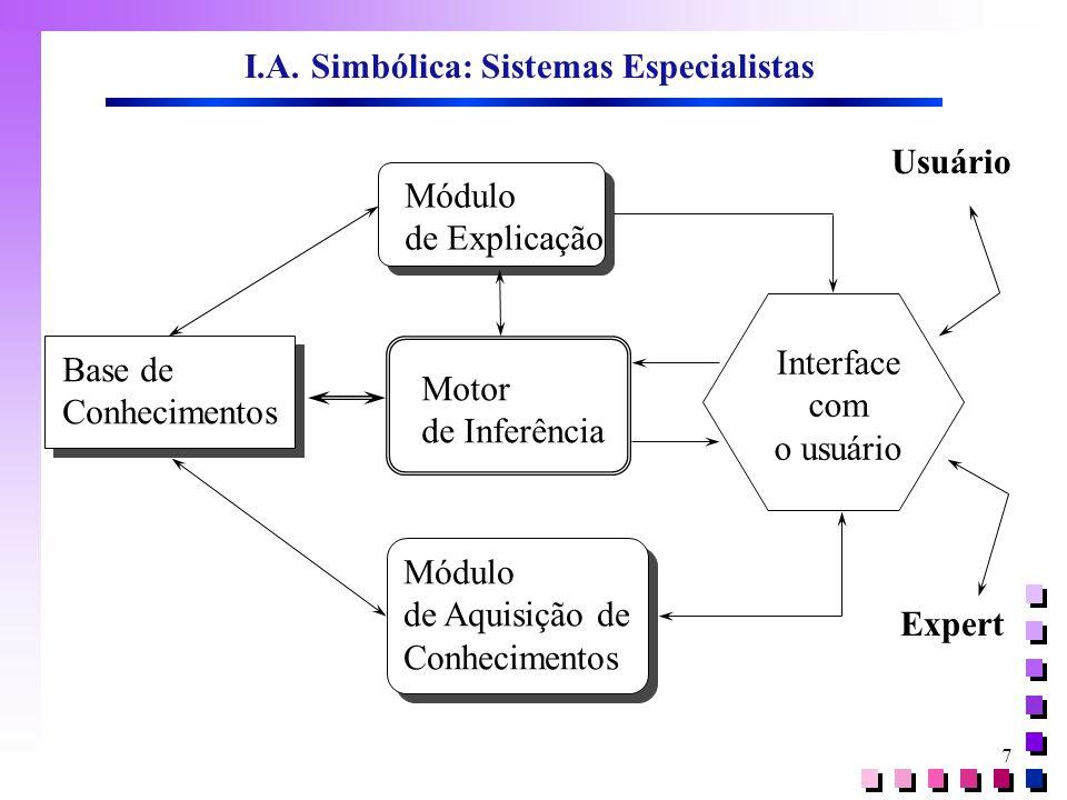 7 Base de Conhecimentos Módulo de Explicação Motor de Inferência Módulo de Aquisição de Conhecimentos Interface com o usuário Expert Usuário I.A. Simb