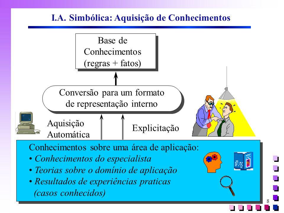8 Base de Conhecimentos (regras + fatos) Conversão para um formato de representação interno Conhecimentos sobre uma área de aplicação: • Conhecimentos