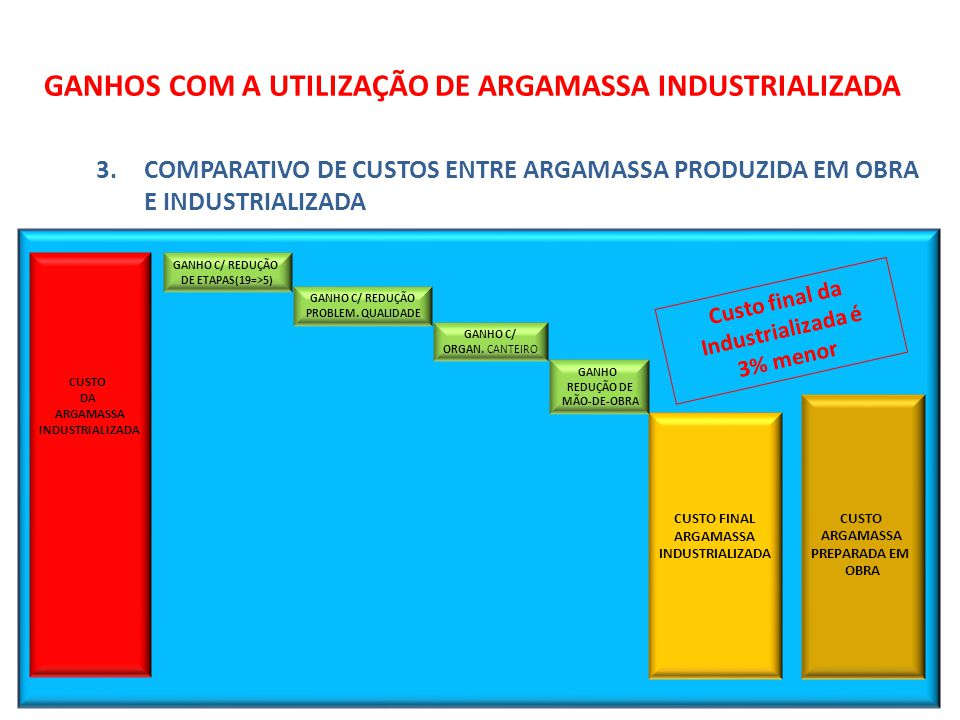 GANHOS COM A UTILIZAÇÃO DE ARGAMASSA INDUSTRIALIZADA 3.COMPARATIVO DE CUSTOS ENTRE ARGAMASSA PRODUZIDA EM OBRA E INDUSTRIALIZADA CUSTO FINAL ARGAMASSA INDUSTRIALIZADA CUSTO DA ARGAMASSA INDUSTRIALIZADA GANHO C/ REDUÇÃO DE ETAPAS(19=>5) GANHO C/ REDUÇÃO PROBLEM.