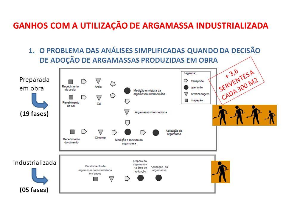 GANHOS COM A UTILIZAÇÃO DE ARGAMASSA INDUSTRIALIZADA 1.O PROBLEMA DAS ANÁLISES SIMPLIFICADAS QUANDO DA DECISÃO DE ADOÇÃO DE ARGAMASSAS PRODUZIDAS EM OBRA Preparada em obra Industrializada (19 fases) (05 fases) + 3,6 SERVENTES A CADA 300 M2