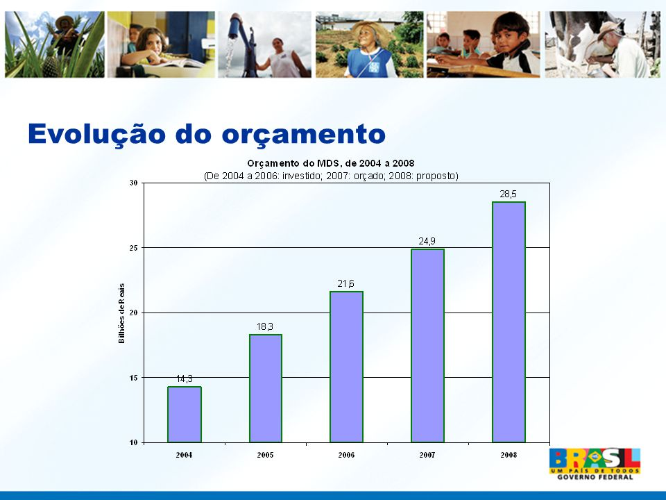 PETI •O PETI atende cerca de 1 milhão de crianças e adolescentes (48,2 mil crianças no Paraná) •Além da transferência de renda recebida por suas famílias, as crianças e adolescentes em situação de trabalho, participam de ações socioeducativas e de convivência •De janeiro a setembro de 2007, R$ 205,7 milhões foram investidos com o PETI (no Paraná, foram R$ 7,6 milhões até agosto)