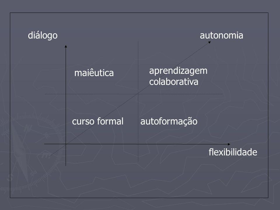 diálogo flexibilidade autoformação maiêutica autonomia curso formal aprendizagem colaborativa