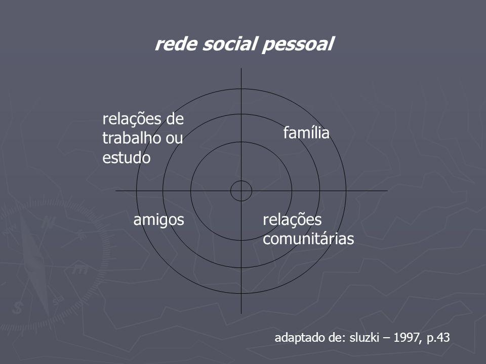 relações comunitárias família relações de trabalho ou estudo amigos rede social pessoal adaptado de: sluzki – 1997, p.43