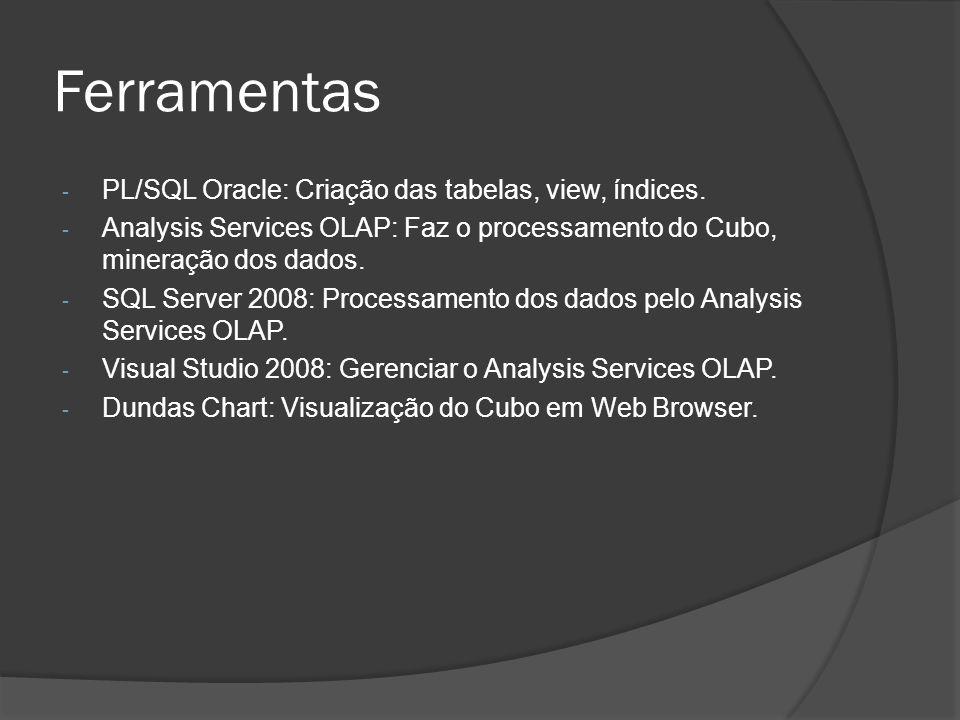 Ferramentas - PL/SQL Oracle: Criação das tabelas, view, índices. - Analysis Services OLAP: Faz o processamento do Cubo, mineração dos dados. - SQL Ser
