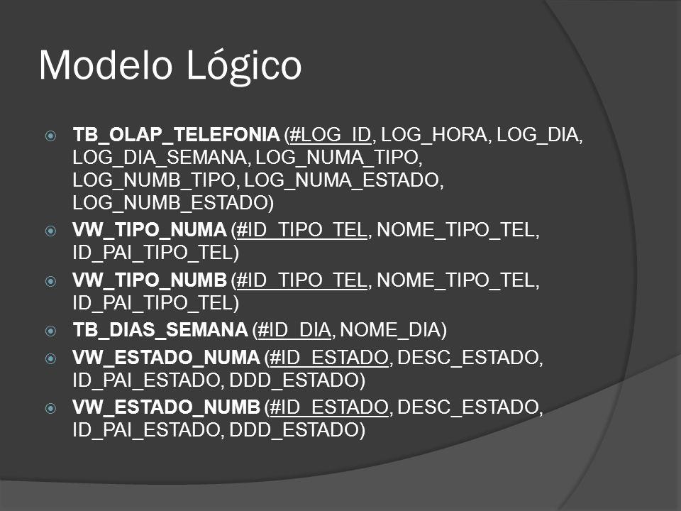 Modelo Lógico  TB_OLAP_TELEFONIA (#LOG_ID, LOG_HORA, LOG_DIA, LOG_DIA_SEMANA, LOG_NUMA_TIPO, LOG_NUMB_TIPO, LOG_NUMA_ESTADO, LOG_NUMB_ESTADO)  VW_TI