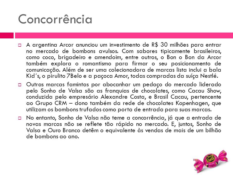 Concorrência  A argentina Arcor anunciou um investimento de R$ 30 milhões para entrar no mercado de bombons avulsos. Com sabores tipicamente brasilei