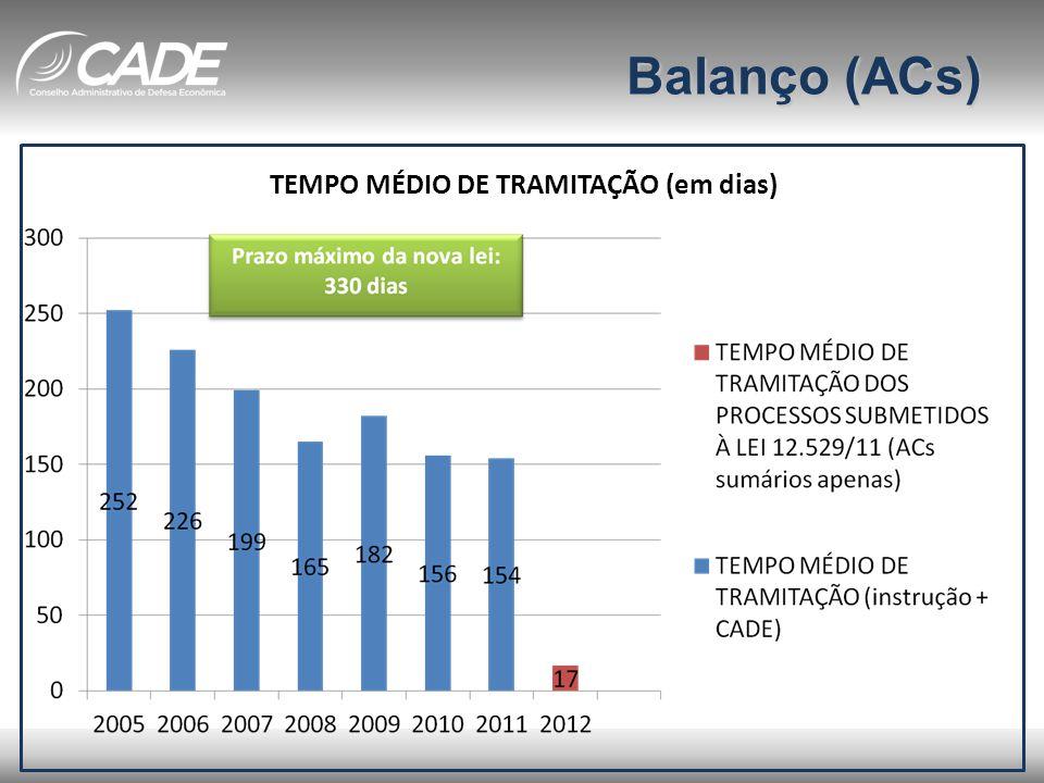 Balanço (ACs) TEMPO MÉDIO DE TRAMITAÇÃO (em dias)