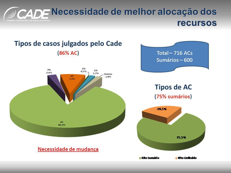 Necessidade de melhor alocação dos recursos Tipos de casos julgados pelo Cade (86% AC) Tipos de AC (75% sumários) Total – 716 ACs Sumários – 600 Necessidade de mudança