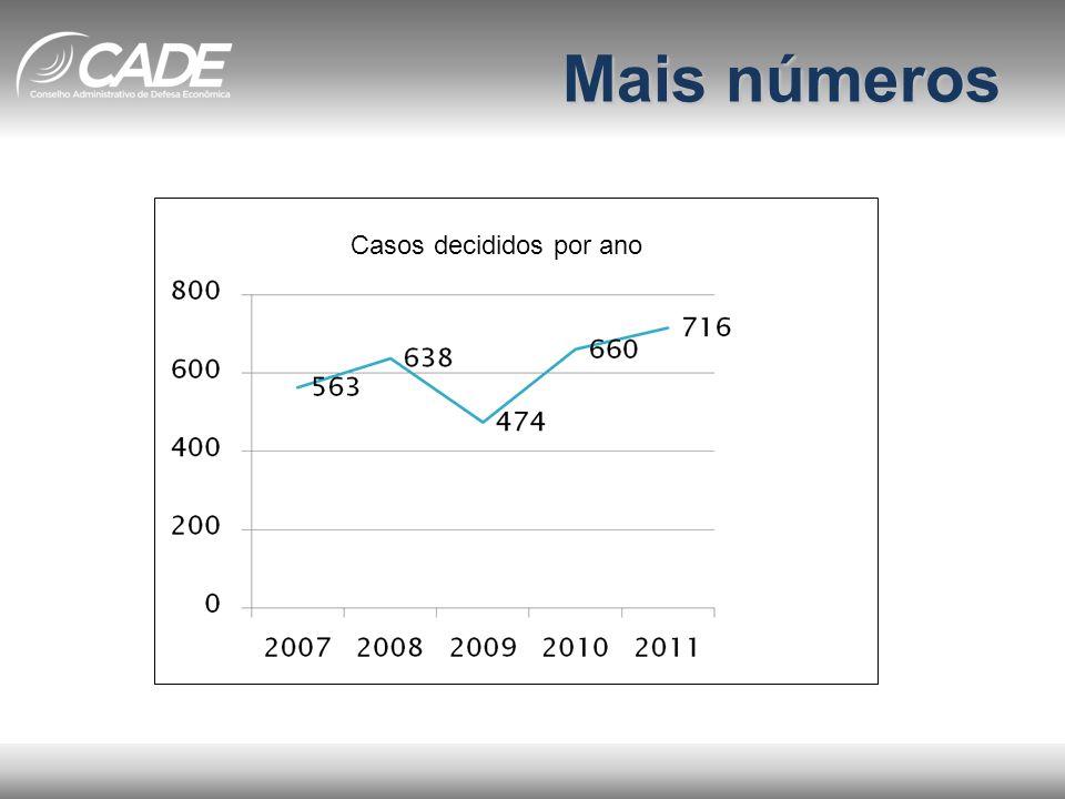 Mais números Casos decididos por ano