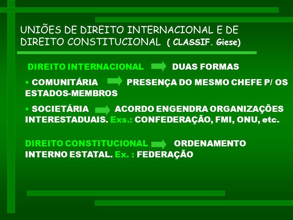 UNIÕES DE DIREITO INTERNACIONAL E DE DIREITO CONSTITUCIONAL ( CLASSIF.